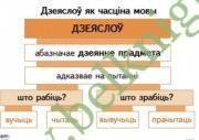 Апорна-аналiтычныя таблiцы па беларускай мове. Займеннiк.  Дзеяслоў. (9 таблiц)
