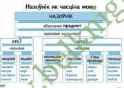 Апорна-аналiтычныя таблiцы па беларускай мове. Назоўнiк. (15 таблiц)