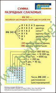 Сумма разрядных слагаемых (20 х 12 см) Карточки для учеников.